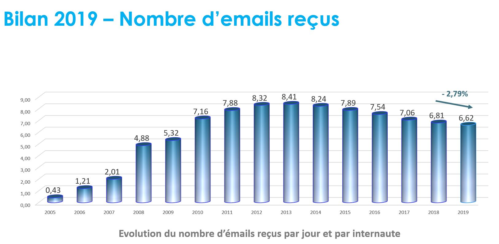 chiffre emailing SNCD